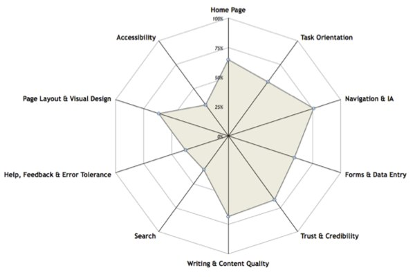 Diagram from a heuristic review