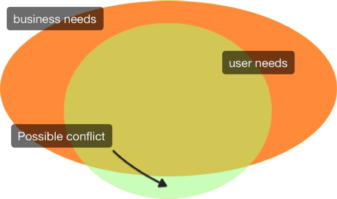 Venn diagram where business needs and user needs fail to completely intersect.