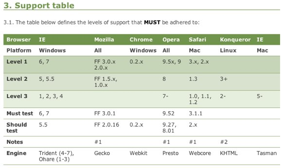 BBC Graded Browser Support Table