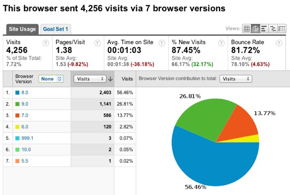 Browser stats for Internet Explorer on Boagworld