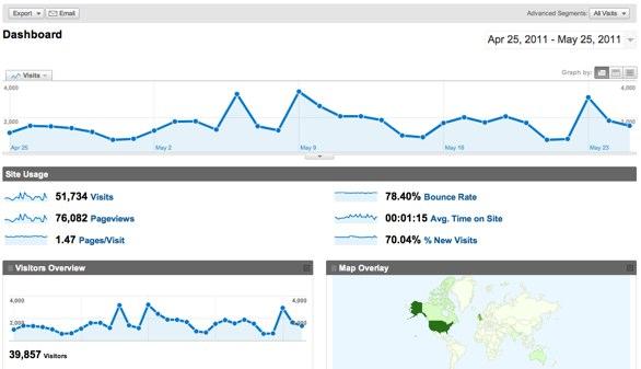 Alt boagworld.com google analytics