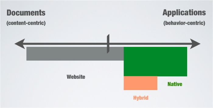 Graph showing native vs web