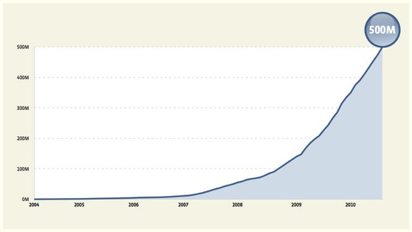 Alt Graph showing the growth of facebook
