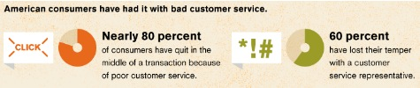 This infographic published on Econsultancy last year drive home the problem with customer service.