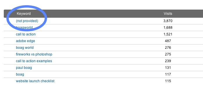 Google Analytics screen grab