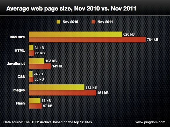 A graph showing the growth in web page sizes based on type of download