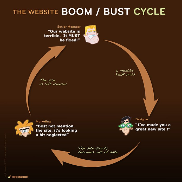An image of the endless redesign cycle most websites go through.