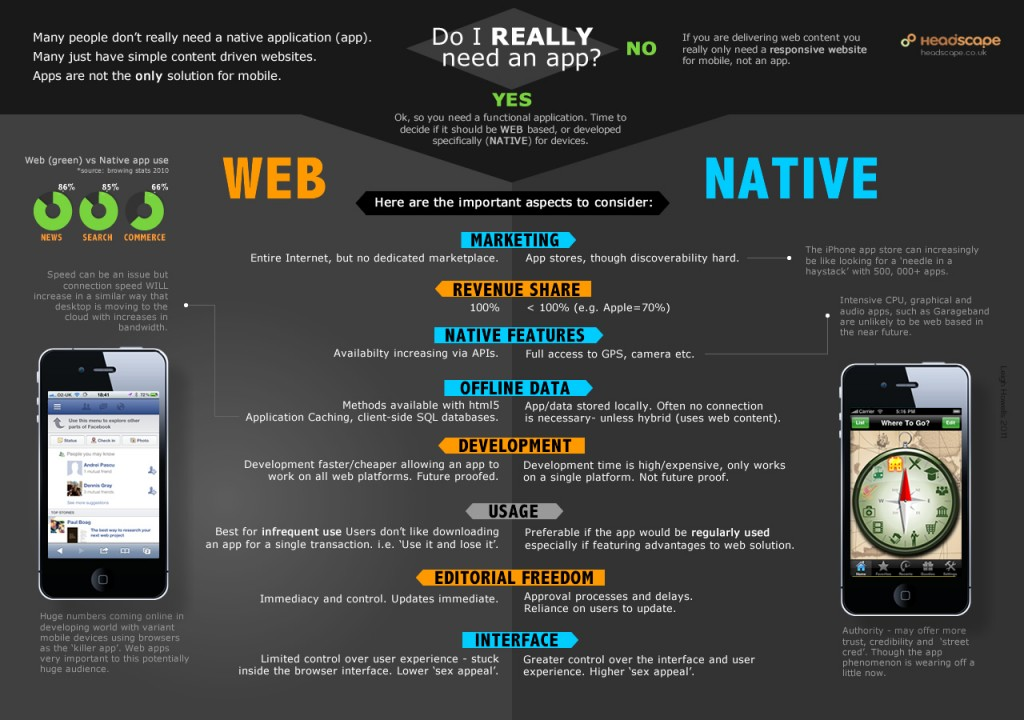 The whole web is confused by mobile