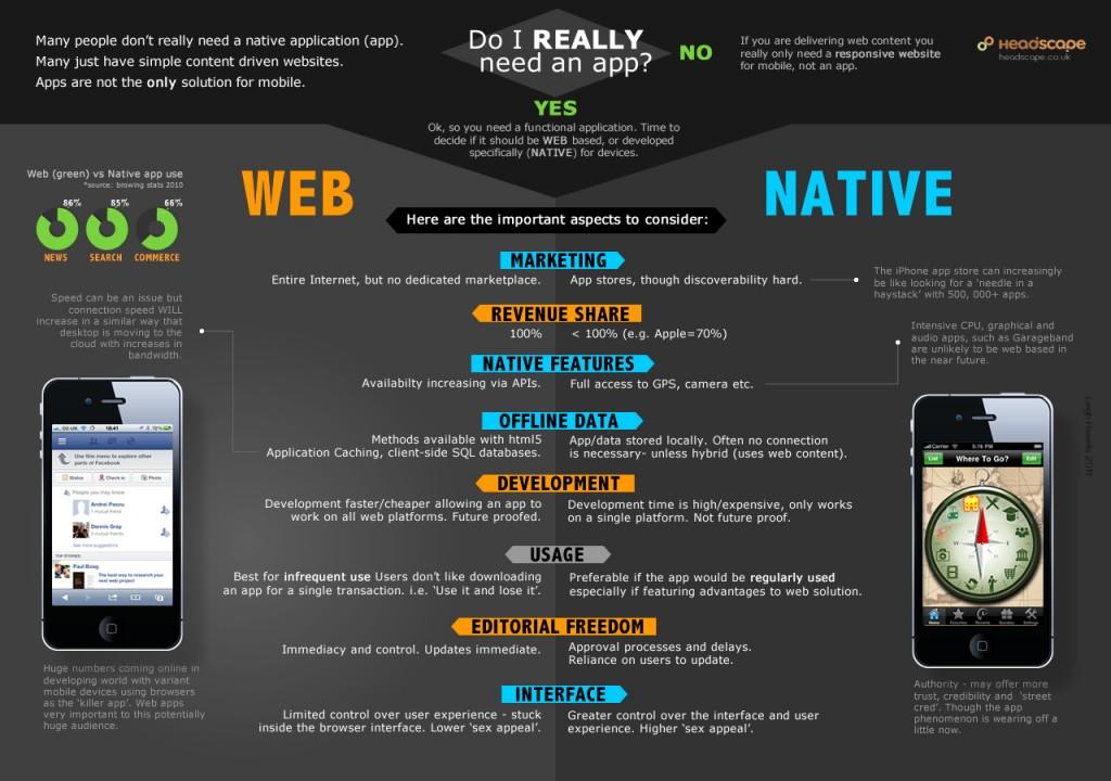 Web app or native app?