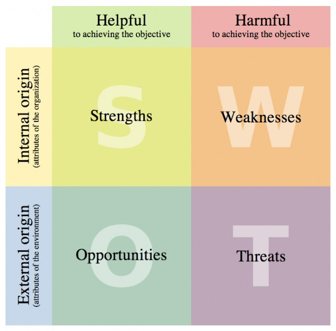 Think of a digital SWOT analysis as having four quadrants.