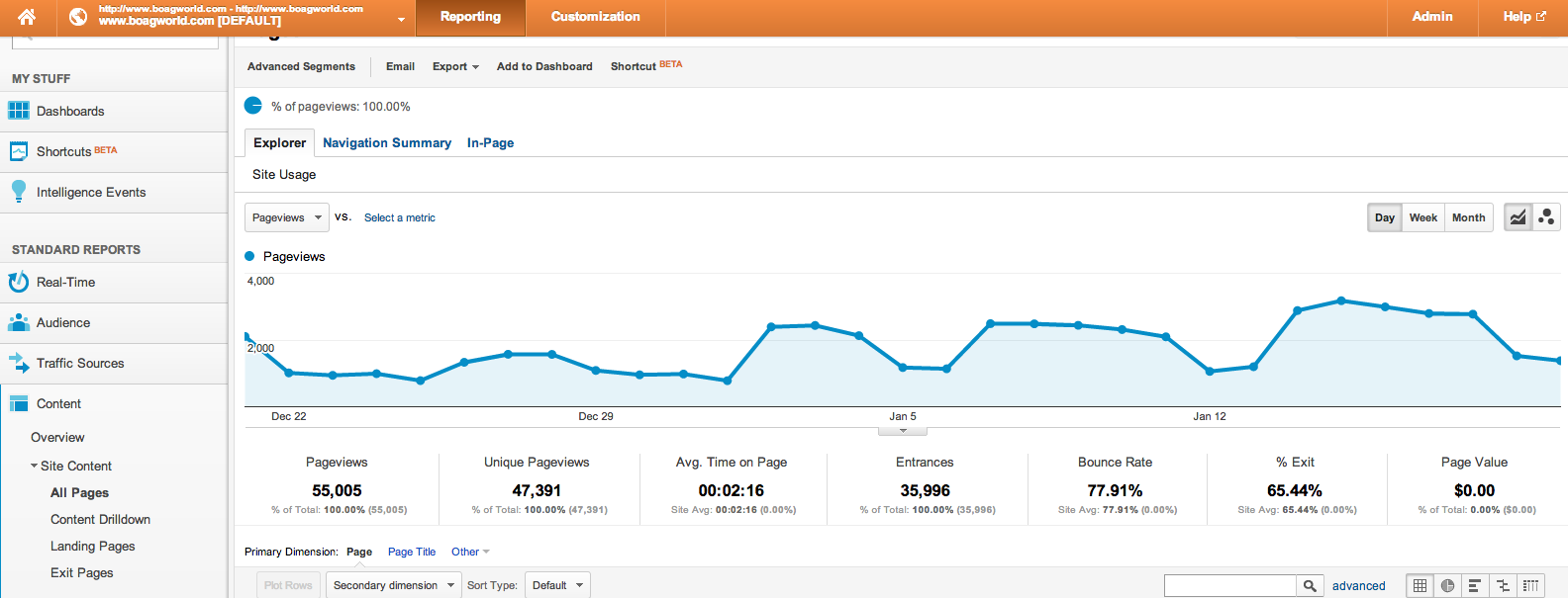 Google Analytics site content view