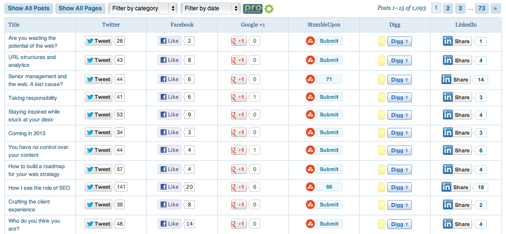 Social Metrics for WordPress