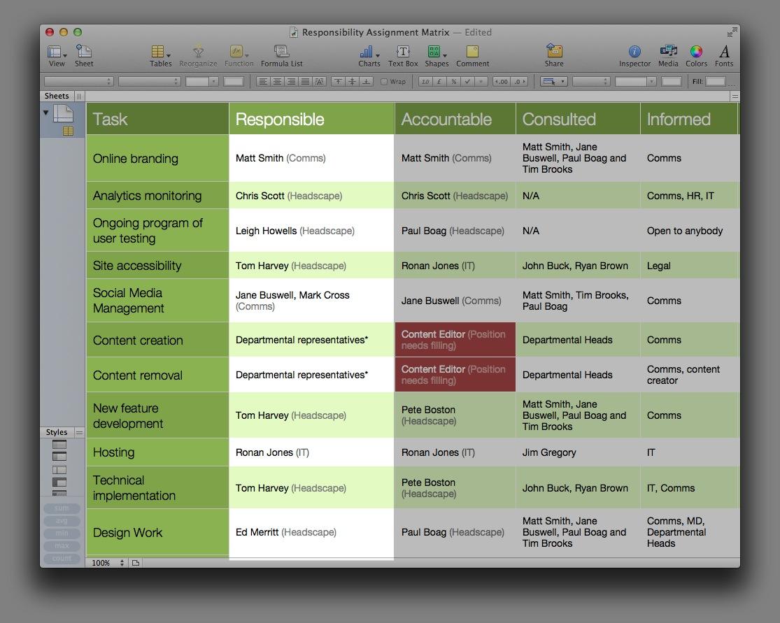 An example responsibility assignment matrix
