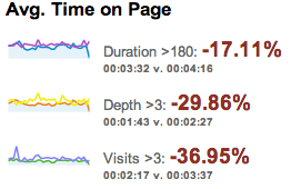 The average time on the site has decreased significantly.