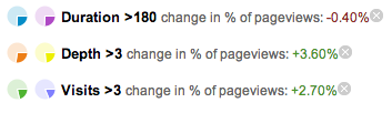 We are seeing a slight overall increase in engaged users viewing pages.