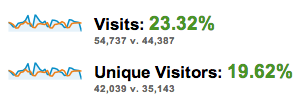 There is a significant increase in visitors.