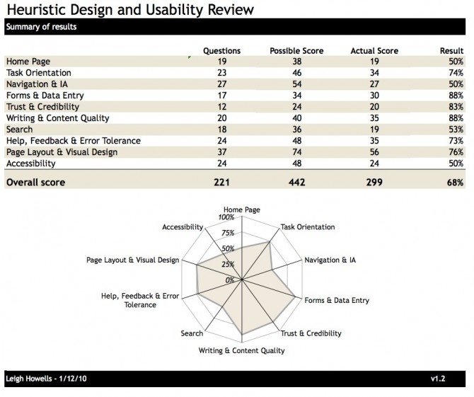 An example heuristic site review