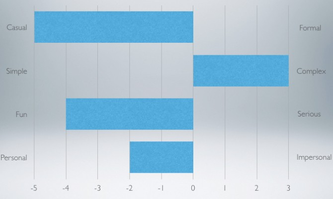 A Semantic differential survey