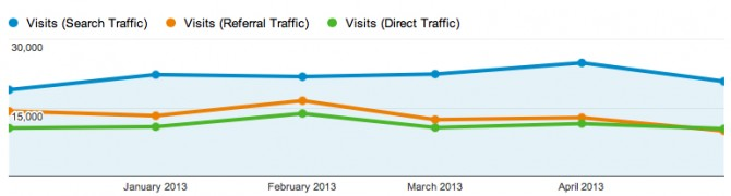 Google Analytics results for search traffic vs referral and direct