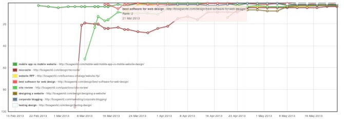 My SEO ranking results