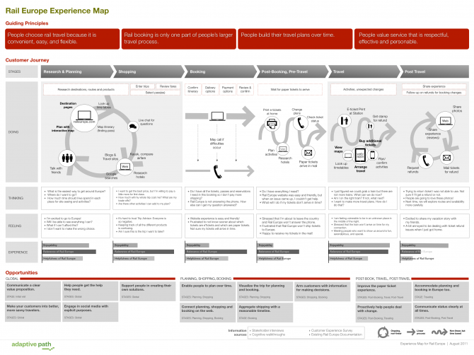 Adaptive Path user journey map