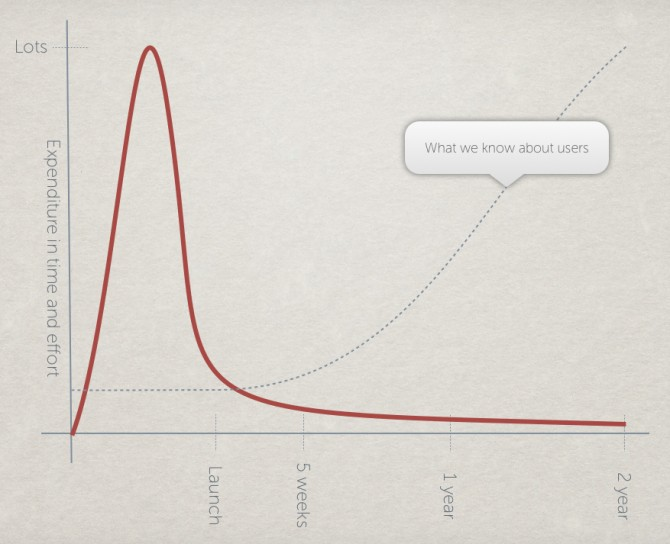 Graph showing that we only really understand users after the website has been launched.