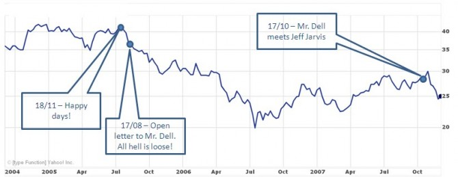 Graph showing Dell Share Price halving following Jeff Jarvis post