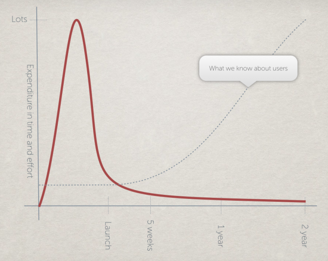 Graph showing a decline in investment as our knowledge of user behaviour increases
