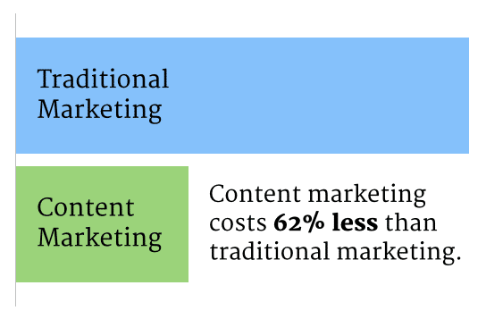 An introduction to content marketing and why it matters to you 1