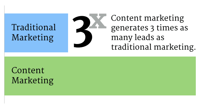 An introduction to content marketing and why it matters to you 2