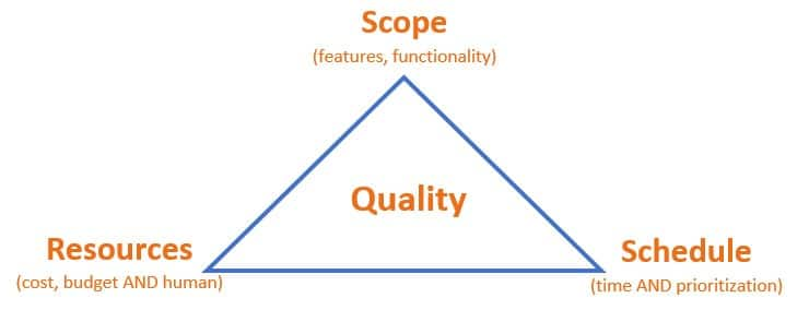 project management triangle In project execution and control phase of project management we can adopt a more complex matrix of balance that includes the element of quality: cssq is the acronym for a project's linked quadruple constraints cost, scope, schedule, and quality.