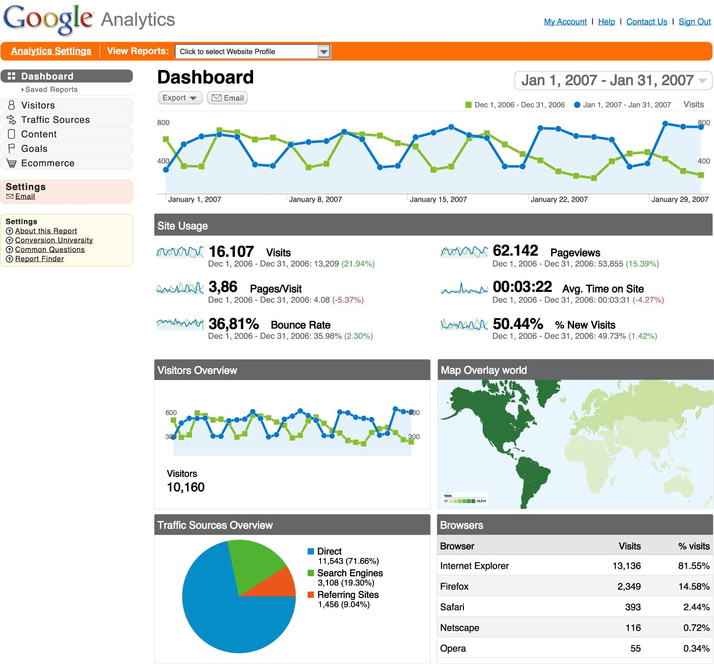 The default Google Analytics Dashboard tell you nothing of real value in judging the effectiveness of your website.