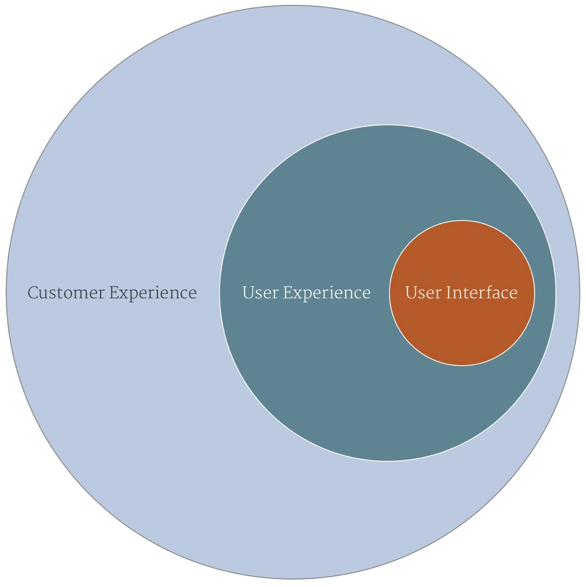 Understanding the relationship between customer experience, user experience and user interface is important.