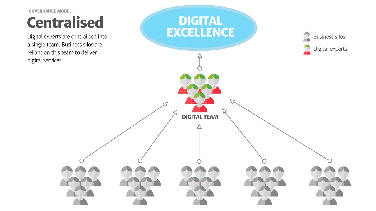 Centralised Model