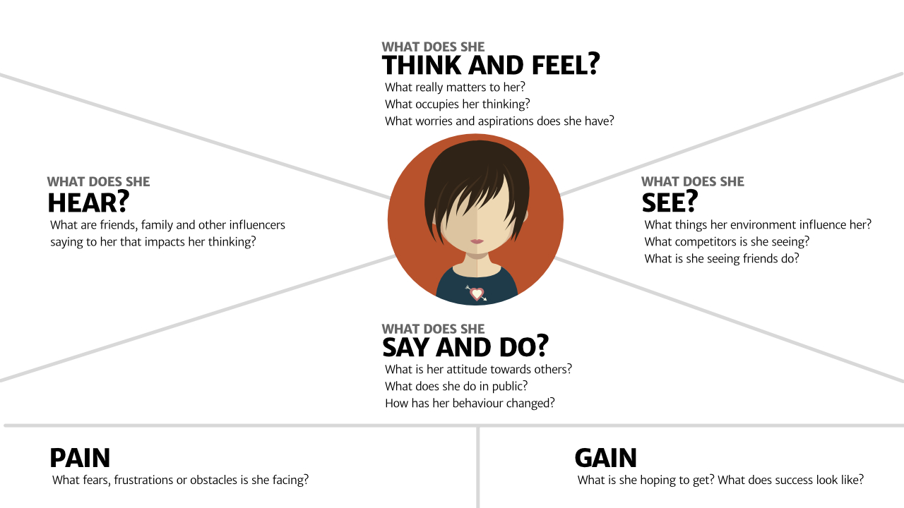 Creating an empathy map is a great workshop tool. It helps attendees really consider user needs.