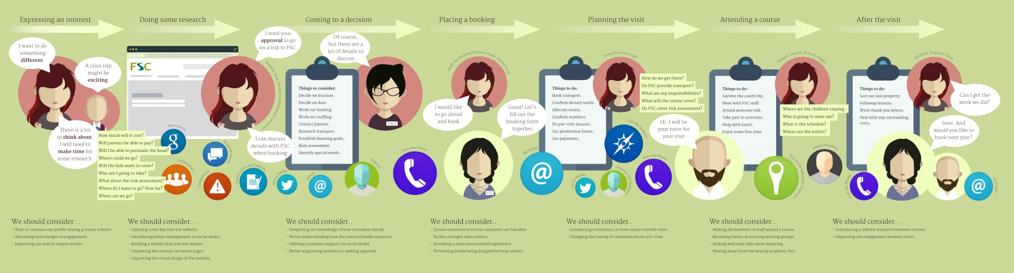 A customer journey infographic can be a great way of communicating what I discover about users.