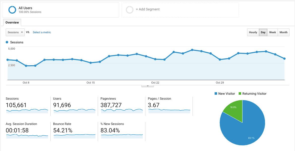 Unfortunately Google Analytics Audience Overview focuses on vanity metrics.