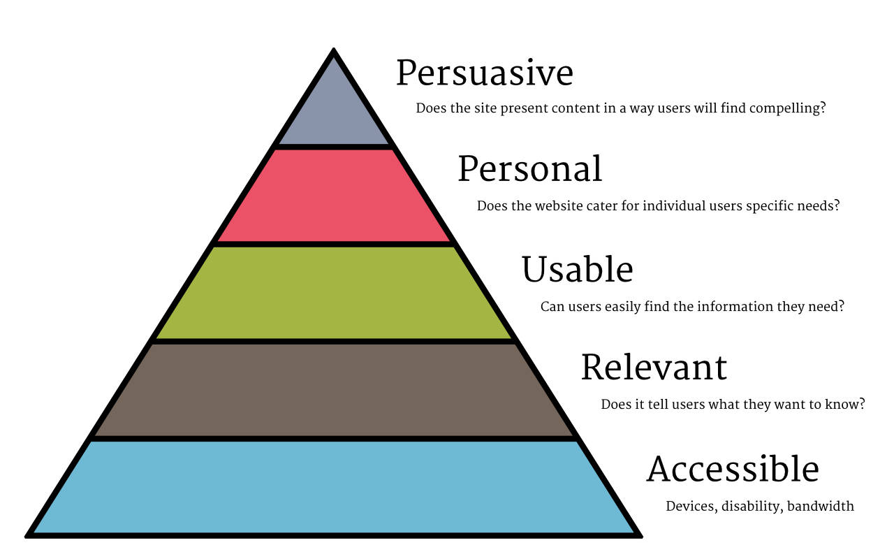 If Maslow had created a hierachy of needs for web users I believe it might have looked something like this.