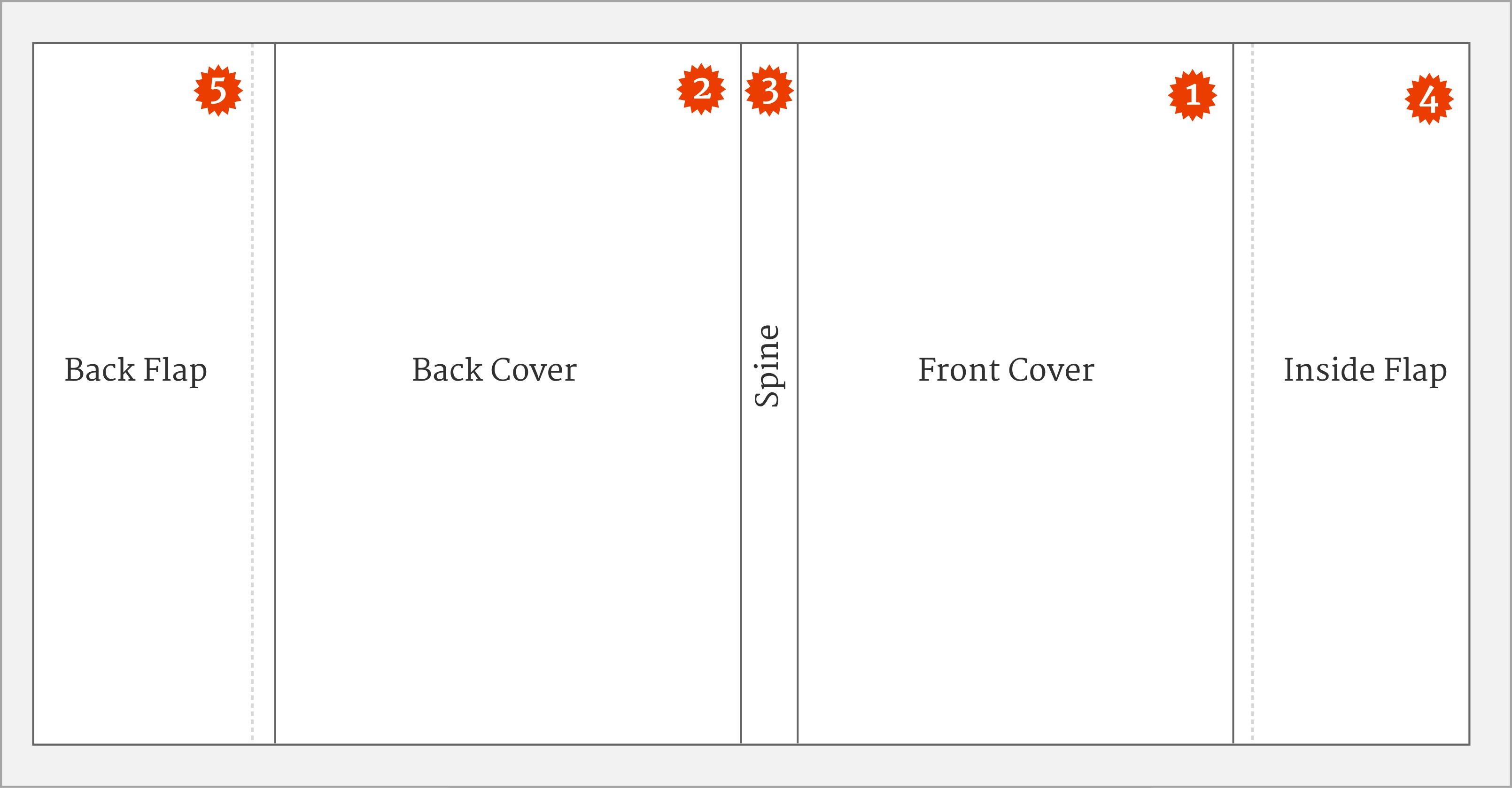 How To Make A Book Cover And Content Page ~ Ways to get more from your ux workshop