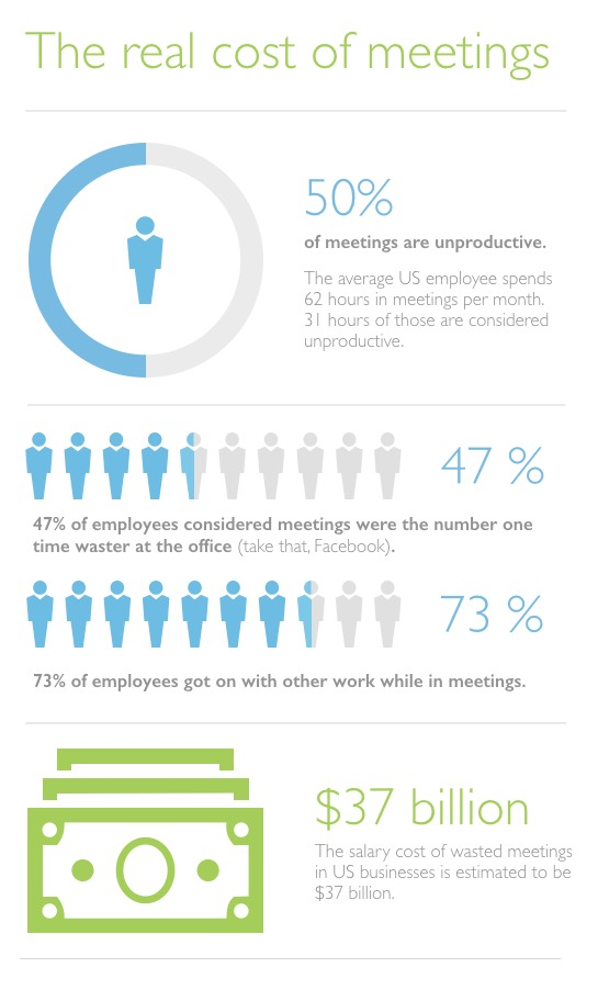 The cost of meetings has a significant impact on businesses.