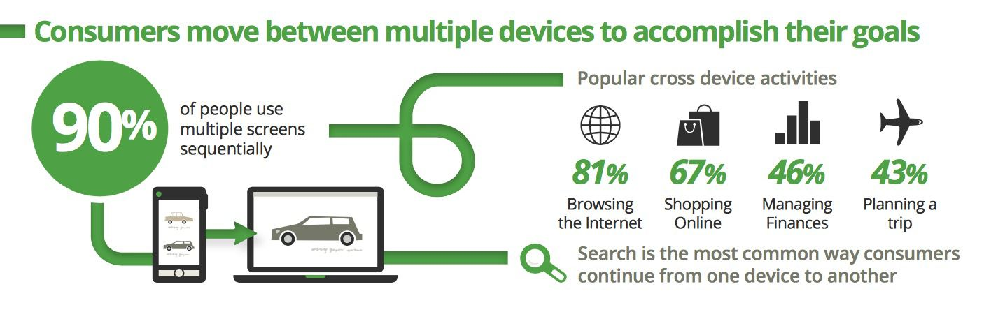 Google research shows us that users switch between devices.
