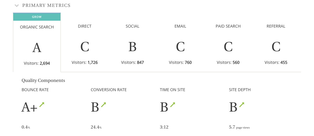 Teaccup Analytics provides a simple rating based on your chosen channels and analytics.